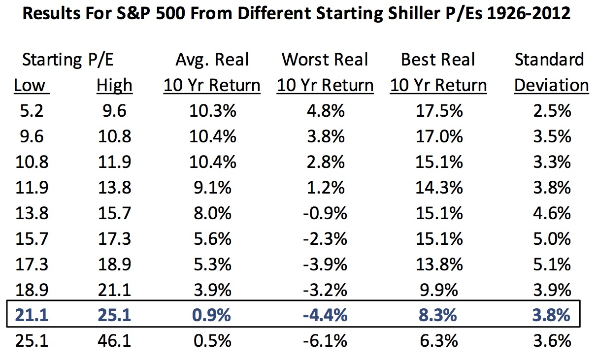Results for S&P 500