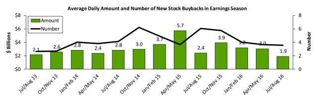 http://www.fuw.ch/wp-content/uploads/2016/08/chart-buybacks-640x210.png