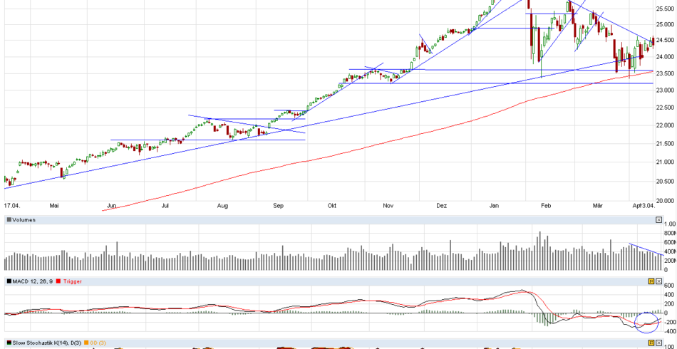 Dow Jones-Kurzfristchart