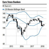 Contrarian-Chance in Euro-Banken