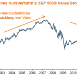 US-Aktien: Tschüss, FAANGs – hallo Value?