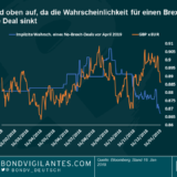 "Panoramic Weekly: ""The ayes to the left, the noes to the right"": Das Pfund hat gewonnen"
