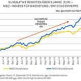 Entwicklung im Vergleich: Global Equity gegenüber Global Equity Income